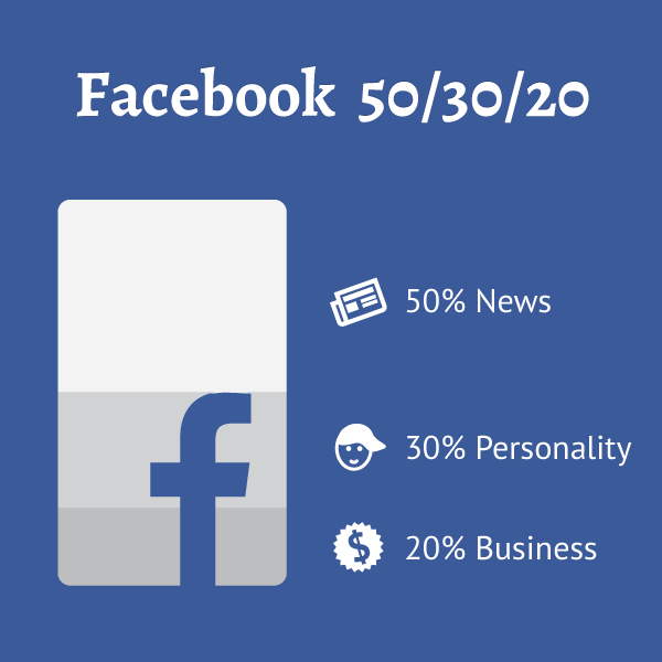 Facebook: 50% News, 30% Personality, 20% Business